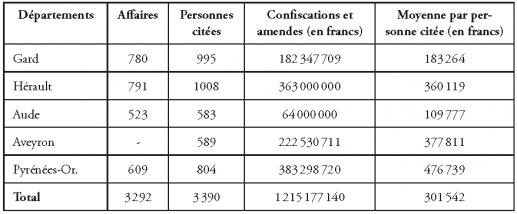 Tableau 1. – Activité des CCPI78.