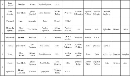 Préférence La Grèce d'à côté - Chapitre XV. Le polythéisme en transformation  GP63
