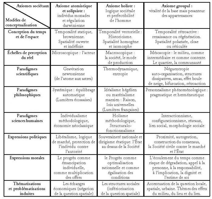 La proximit en politique 15 la th matique de la for Table thermodynamique de l eau