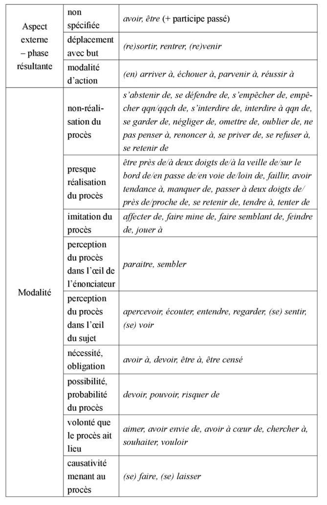 Les Discours De Reference Sur La Langue Francaise La Place Des Semi Auxiliaires Dans Les Ouvrages De Reference Presses De L Universite Saint Louis