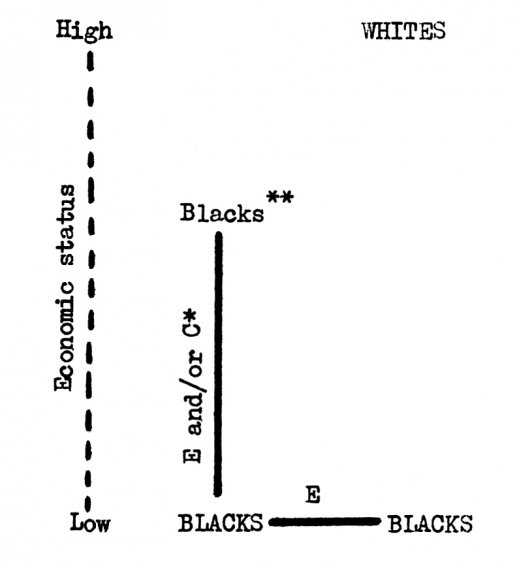 DIAGRAMMATIC REPRESENTATION OF THE RELATIONSHIP BETWEEN RACE, CLASS, AND ETHNICITY