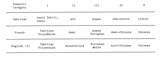 MAJOR CATEGORIES OF RACIAL CLASSIFICATION IN PAPEETE2