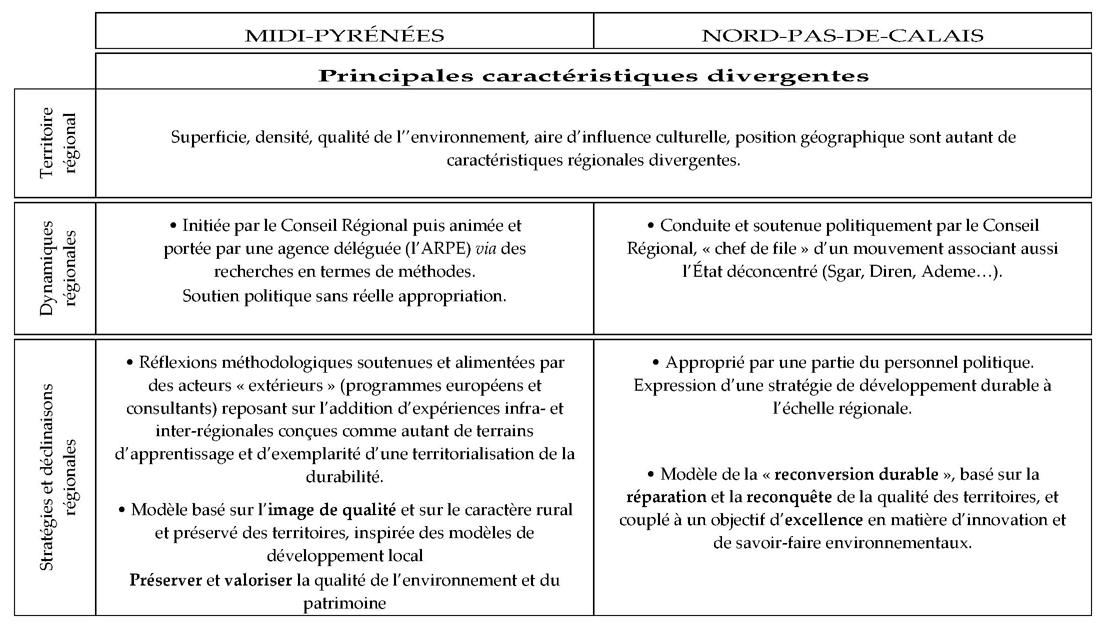 Appropriations Du Developpement Durable La Traduction Regionale De