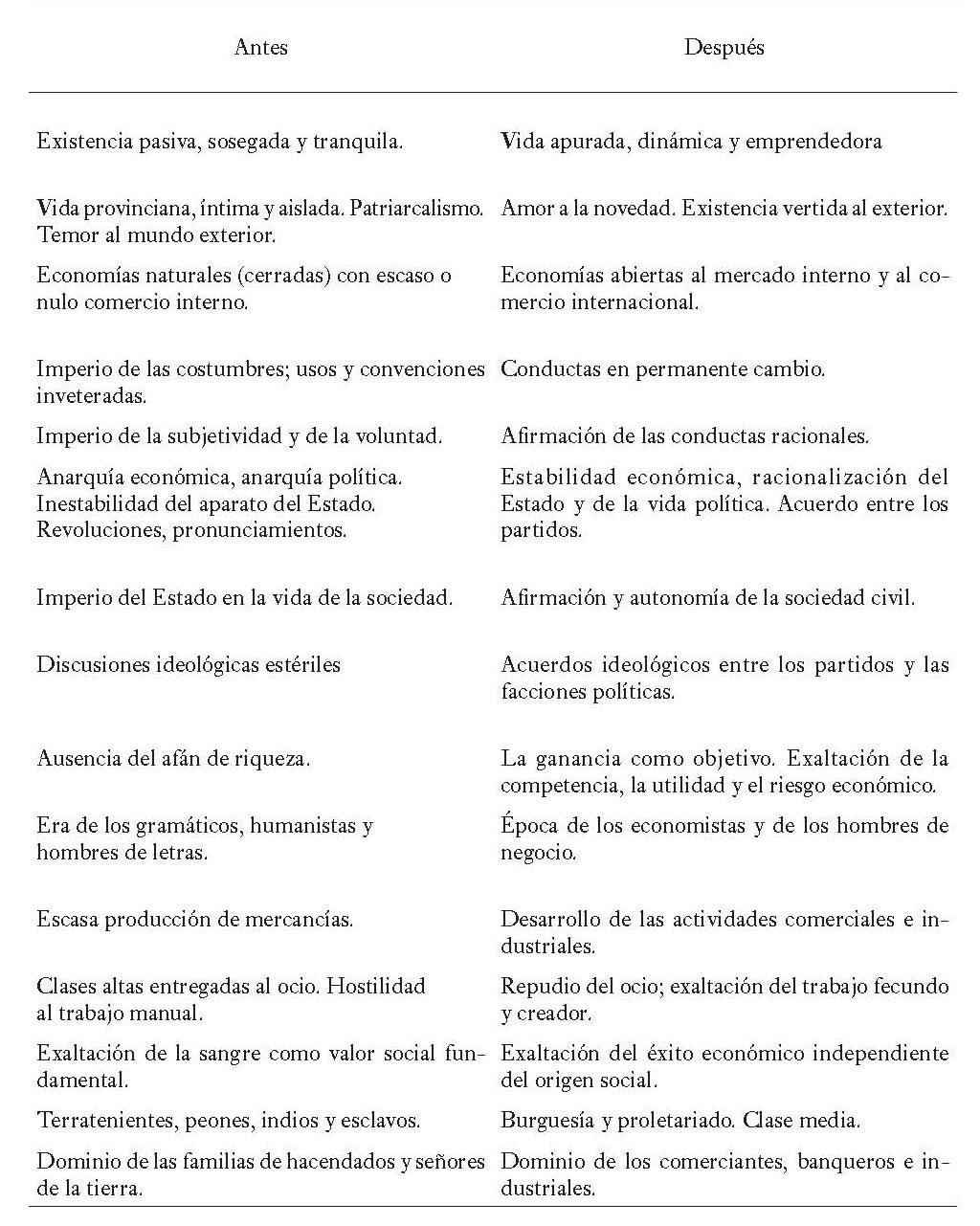 La introducción del pensamiento moderno en Colombia - XI. Café y ...