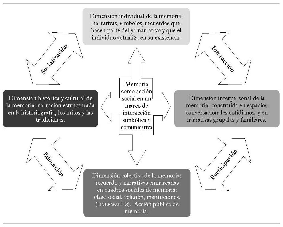 Cátedra Unesco y Cátedra Infancia: justicia transicional y memoria ...