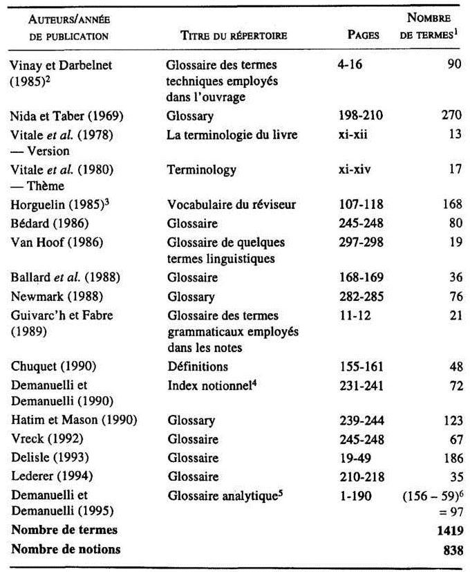 Enseignement De La Traduction Et Traduction Dans L