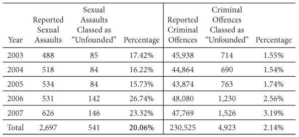 Sexual Assault in Canada - 10  Striking Back: The Viability