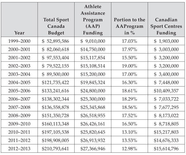Sport Policy in Canada - Chapter V  Athlete Development and