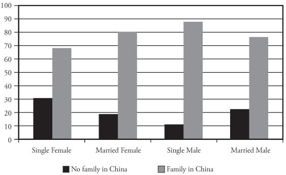 Marital status in chinese